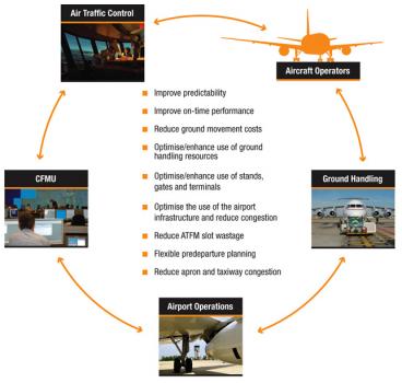 Plataforma tecnológica para um aeroporto