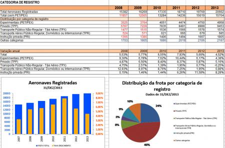 Aeronavesregistadas no Brasil de 2008 a 2013