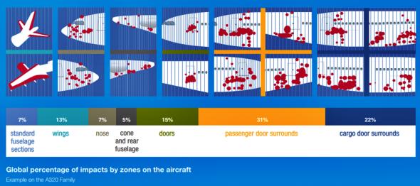 Embates na fuselagem das aeronaves