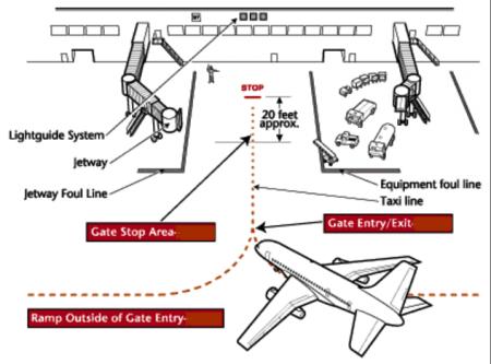 Parqueamento da aeronave