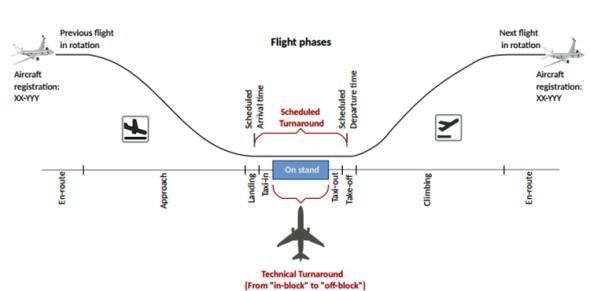 Esquema de rotação de uma aeronave