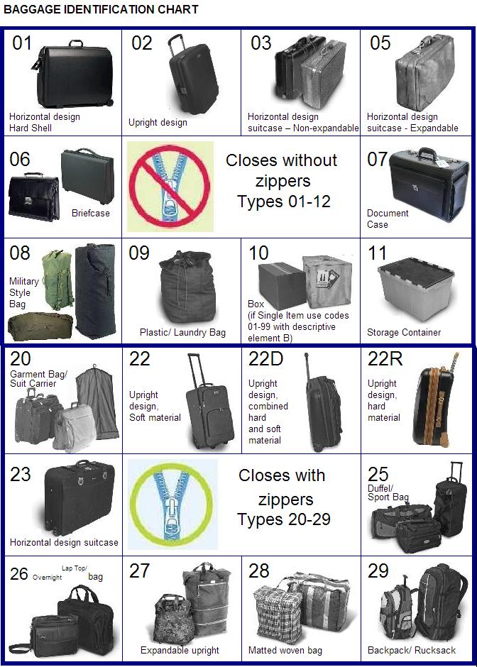 Tabela de identificação de bagagem_2