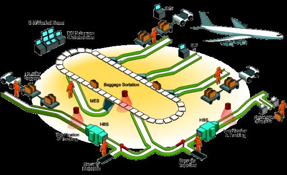 Diagrama dos tapetes transportadores de bagagem