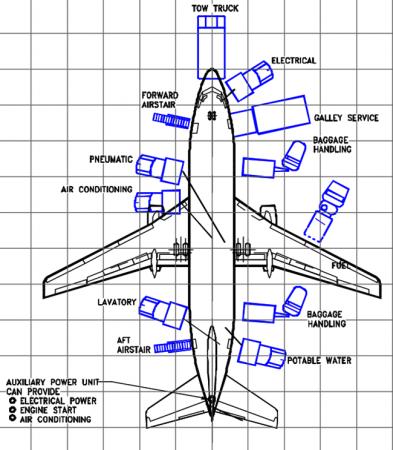 Boeing B737-200 equipamentos de suporte (GSE)