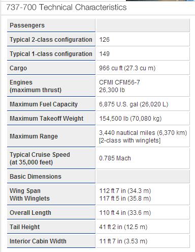 Dados operacionis do B737-700