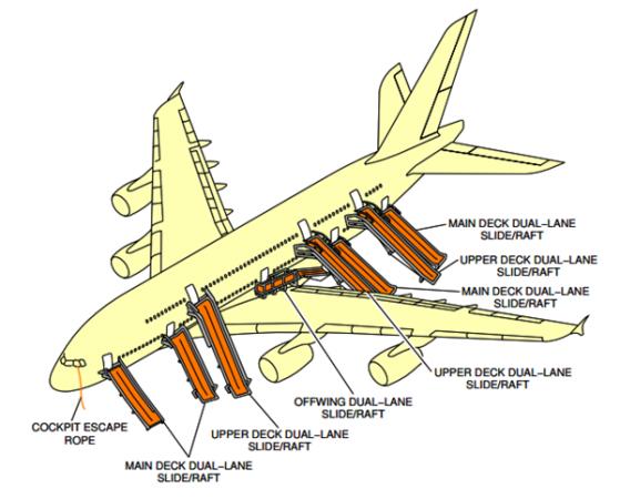 Mangas de evacuação/saídas de emergência do Airbus A380
