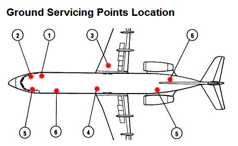 Pontos de serviço do Fokker100
