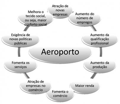 Aeroporto um fator da Economia