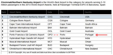 Classificação do Aeroporto do Porto em 2014