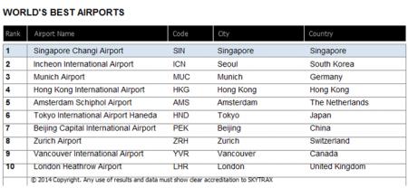 Os dez melhores Aeroportos em 2014
