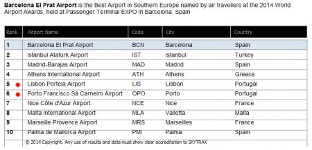 Classificação dos Aeroportos de LIsboa e Porto em 2014