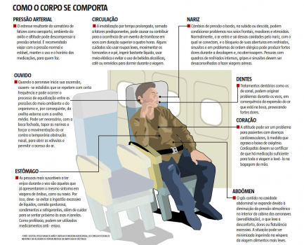 O comportamento do corpo humano a bordo