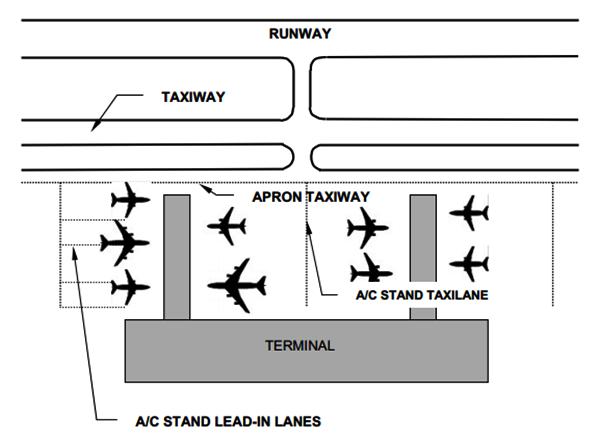 Aeroporto Pista e taxilane