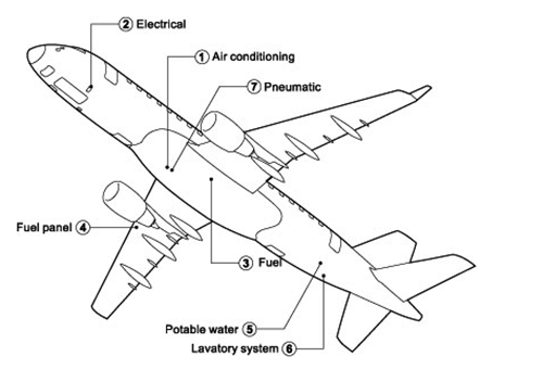 Pontos de serviço no Embraer E175