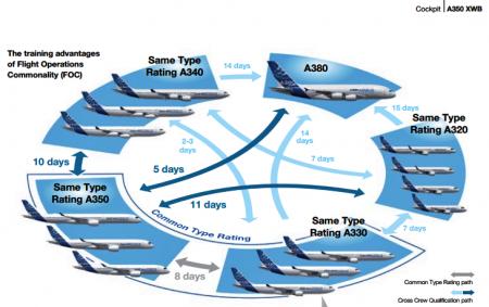 Airbus formação Cockpit