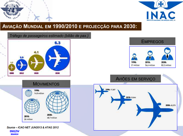 Projecção da aviação mundial para 2030