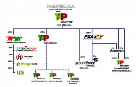 Grupo TAP SGPS
