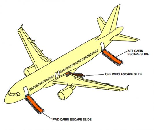 Saídas de emergência do Airbus A320