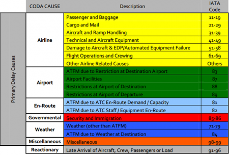 Códigos de Atrasos IATA