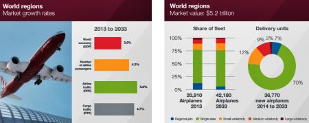 Previsão de aeronaves de 2014 a 2033