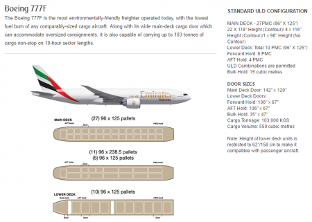 Emirates cargueiro B777