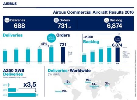 Resultados da Airbus em 2016