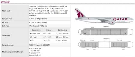 Qatar Cargo cargueie B777FF
